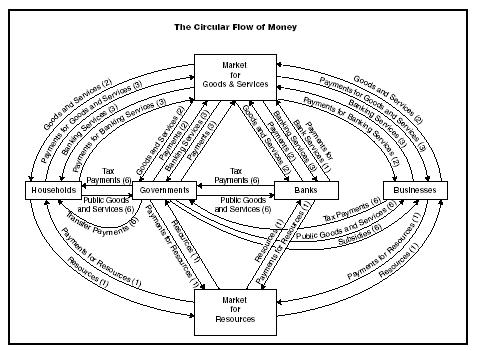 Figure 1 SOURCE: Federal Reserve Bank of St. Louis, Missouri, Council on Economic Education. The Money Tree. University of Missouri-St. Louis: June 1989.