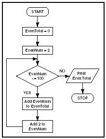 Figure 1Flowchart to compute the sum of all even numbers from 2 to 100.