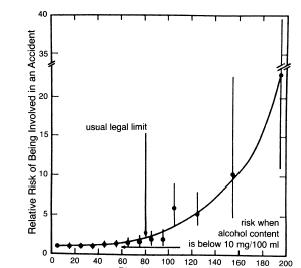 Figure 1 Risk of Being Involved in a Traffic Accident as a Function of the Amount of Alcohol in the Blood