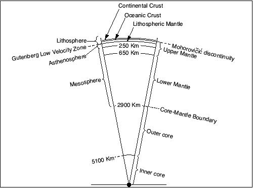 Interior structure of Earth.