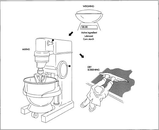 The first three steps in aspirin manufacture: weighing, mixing, and dry screening. Mixing can be done in a Glen Mixer, which both blends the ingredients and expels the air from them. In dry screening, small batches are forced through a wire mesh screen by hand, while larger batches can be screened in a Fitzpatrick mill.