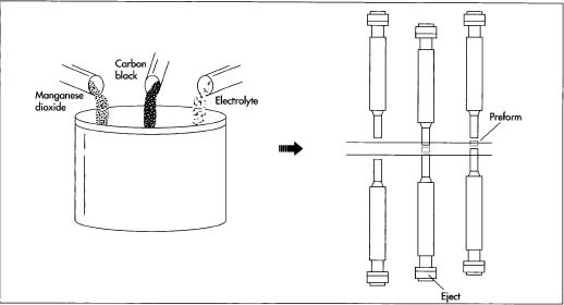 Mixing the constituent ingredients is the first step in battery manufacture. After granulation, the mixture is then pressed or compacted into preformsollow cylinders. The principle involved in compaction is simple: a steel punch descends into a cavity and compacts the mixture. As it retracts, a punch from below rises to eject the compacted preform.