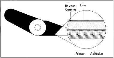 This drawing shows the makeup of a layer of cellophane tape. The release coating makes the tape easier to unwind, while the primer helps secure the adhesive to the film.