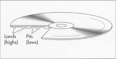 "A finished compact disc contains a series of tracks or indentations called ""lands"" and ""pits."" A CD player uses a laser beam to read these layers and convert the reflection first into an electrical signal and then into music."