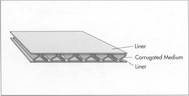 A finished piece of corrugated cardboard consists of a single corrugated layer sandwiched between two liner layers.