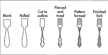 This illustrations shows how a fork looks after each operation is performed. Although the tines are pierced before the pattern is applied, the strip of metal that connects the tines together isn't removed until after the pattern is embossed.