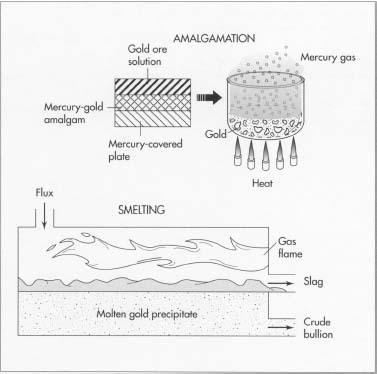 Two other methods of gold refining are amalgamotion and smelting. In amalgamation, the gold ore is dissolved in solution and passed over mercury-covered plates to form a gold/mercury amalgam. When the amalgam is heated, the mercury boils off as a gas and leaves behind the gold. In smelting, the gold is heated with a chemical substance called &quot;flux. The flux bonds with the contaminants and floats on top of the gold. The flux-contaminant mixture (slag) is hauled away, leaving a gold precipitate.