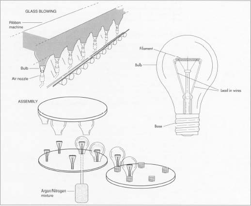 when do light bulbs typically quot burn out quot when you turn led light parts diagram