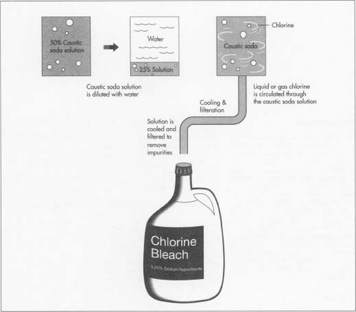 how to thicken liquid chlorine hypochlorite bleach How to thicken liquid chlorine hypochlorite bleach bleach what is bleachit is a chemical used to remove or lighten colours  chlorine bleach (sodium hypochlorite.