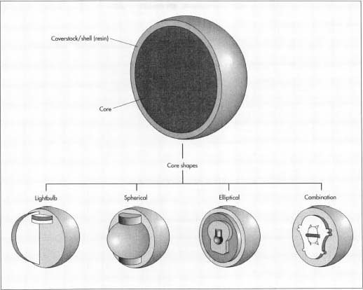 Some examples of bowling bowl core shapes are lightbulb, spherical, and elliptical. Combination cores are made by enclosing a core of one shape and density within a second core of another shape and density. The main core may be supplemented by adding a collar or weight block to the core or by embedding small counterweights separately in the interior of the ball