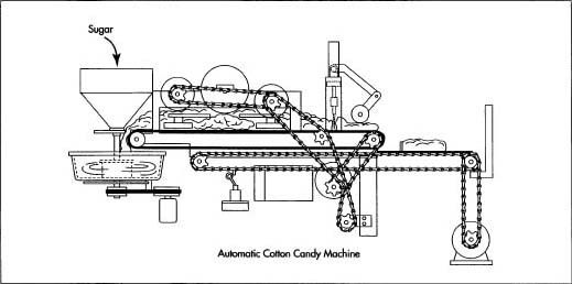 After processing the sugar granules into extruded sugar strands, the strands of cotton candy are pulled onto a conveyor belt and transferred into a sizing container. Here, the candy strands are combined into a continuous bundle.