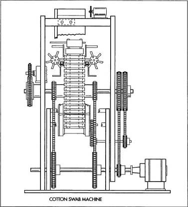 A typical cotton swab-making machine.