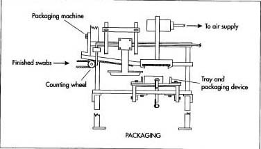 A schematic drawing of a typical packaging machine used in cotton swab production.