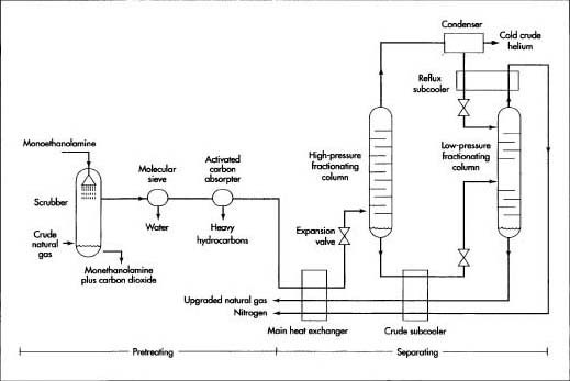 All impurities that might solidify and clog the cryogenic piping is removed from the natural gas in a pretreatment process. After pretreatment, the natural gas components are separated in a process called fractional distillation.