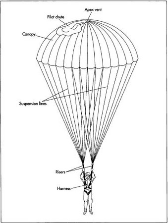A typical dome canopy parachute.