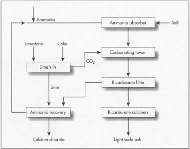 The Solvay ammonia process.