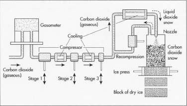 The formation of dry ice is a series of chemical reactions.