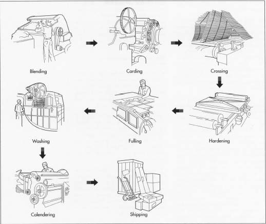 The manufacturing process of felt.