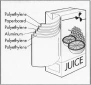 A juice box has several layers of polyethylene, paper, and aluminum foil.