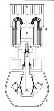 A. Heat source. B. Regenerative heat exchanger. C. Displacer. D. Working piston. E. Rhombic drive. F. Crank case. G. Displacer connecting rod. H. Crankshaft. 1. Gas seals. J. Expansion space where working fluid is heated.