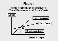 Figure 1 Simple Break-Even Analysis: Total Revenues and Total Costs