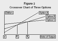Figure 2 Crossover Chart of Three Options