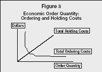 Figure 3 Economic Order Quantity: Ordering and Holding Costs