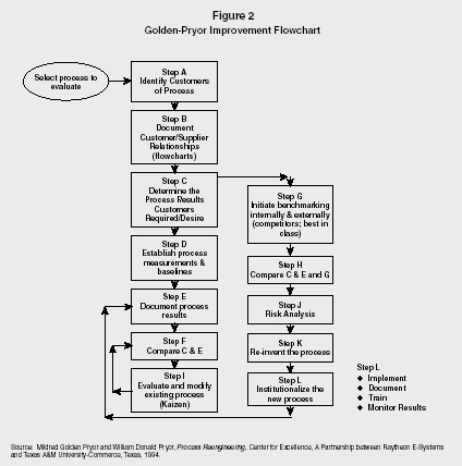 Figure 2 Golden-Pryor Improvement Flowchart Source: Mildred Golden Pryor and William Donald Pryor, Process Reengineering, Center for Excellence, A Partnership between Raytheon E-Systems and Texas AM University-Commerce, Texas, 1994.