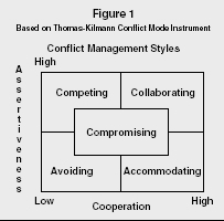 Figure 1 Based on Thomas-Kilmann Conflict Mode Instrument