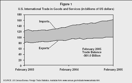 Figure 1 U.S. International Trade in Goods and Services (in billions of US dollars) SOURCE. US Census Bureau: Foreign Trade Statistics. Available from: www.census.gov/indicator/www/ustrade.html.