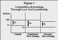 Figure 1 Competitive Advantage Through Low Cost Leadership