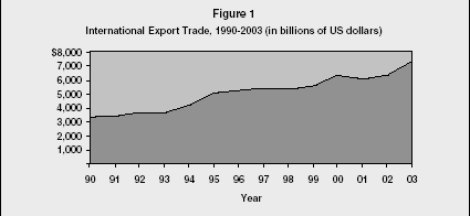 Figure 1 International Export Trade, 1990-2003 (in billions of US dollars)