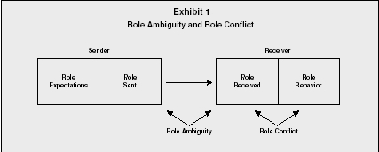 Exhibit 1 Role Ambiguity and Role Conflict