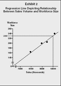 Exhibit 2 Regression Line Depicting Relationship Between Sales Volume and Workforce Size
