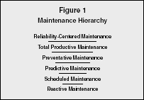 Figure 1 Maintenance Hierarchy