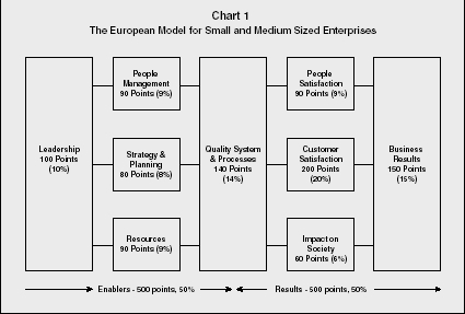 Chart 1 The European Model for Small and Medium Sized Enterprises