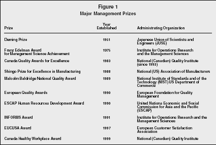 Figure 1 Major Management Prizes
