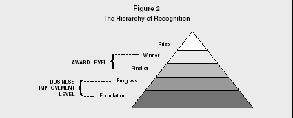 Figure 2 The Hierarchy of Recognition