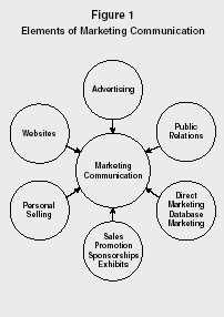 Figure 1 Elements of Marketing Communication