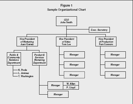 Figure 1 Sample Organizational Chart