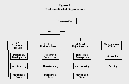 Figure 2 Customer/Market Organization