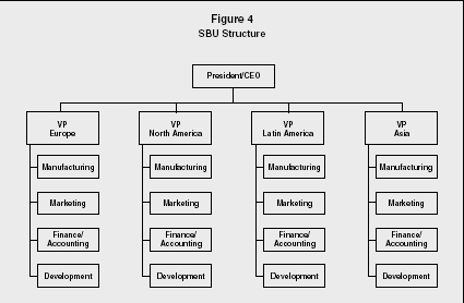 Figure 4 SBU Structure