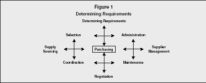 Figure 1 Determining Requirements
