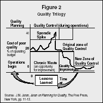 Figure 2 Quality Trilogy Source: J.M. Juran, Juran on Planning for Quality, The Free Press, New York, pp. 11-12.