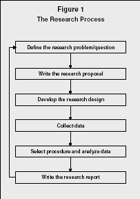 Figure 1 The Research Process