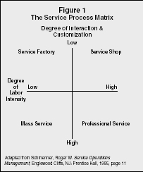 Figure 1 The Service Process Matrix Adapted from Schmenner, Roger W. Service Operations Management, Englewood Cliffs, NJ: Prentice Hall, 1995, page 11
