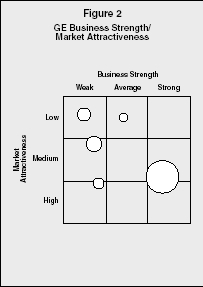 Figure 2 GE Business Strength/Market Attractiveness