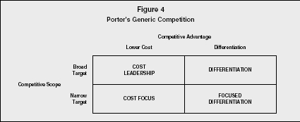 Figure 4 Porters Generic Competition