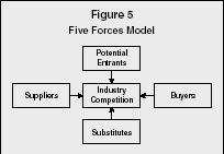 Figure 5 Five Forces Model