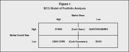 Figure 1 BCG Model of Portfolio Analysis